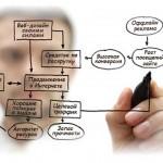 Этапы создания сайта и типы сайтов
